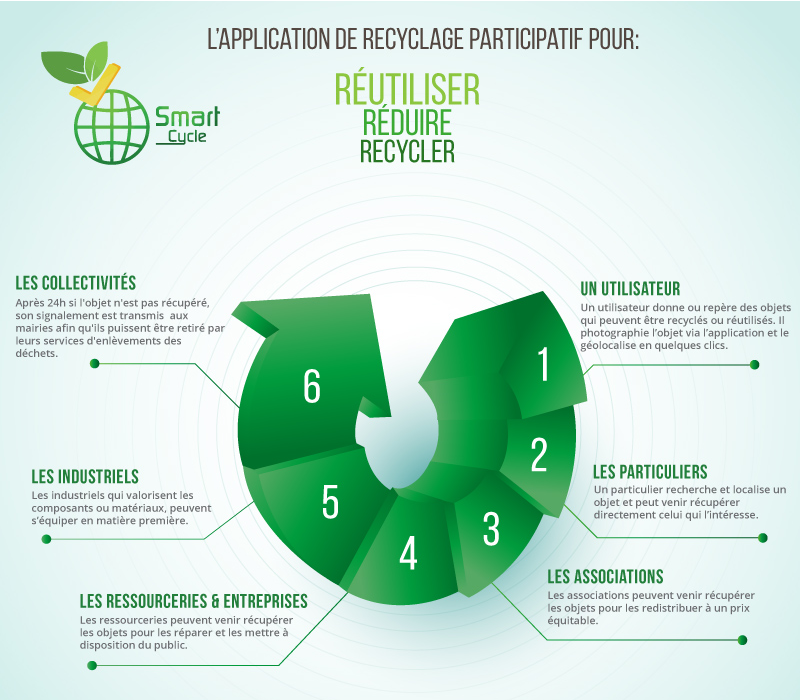 Smart Cycle : du recyclage solidaire !