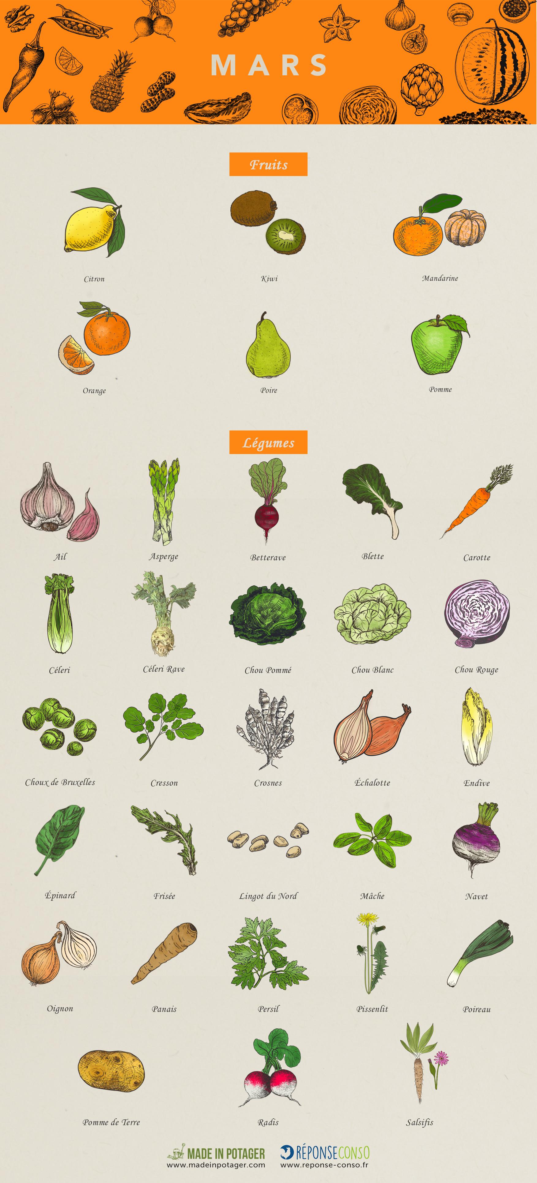 Calendrier-Fruits-legumes-Mars-ok