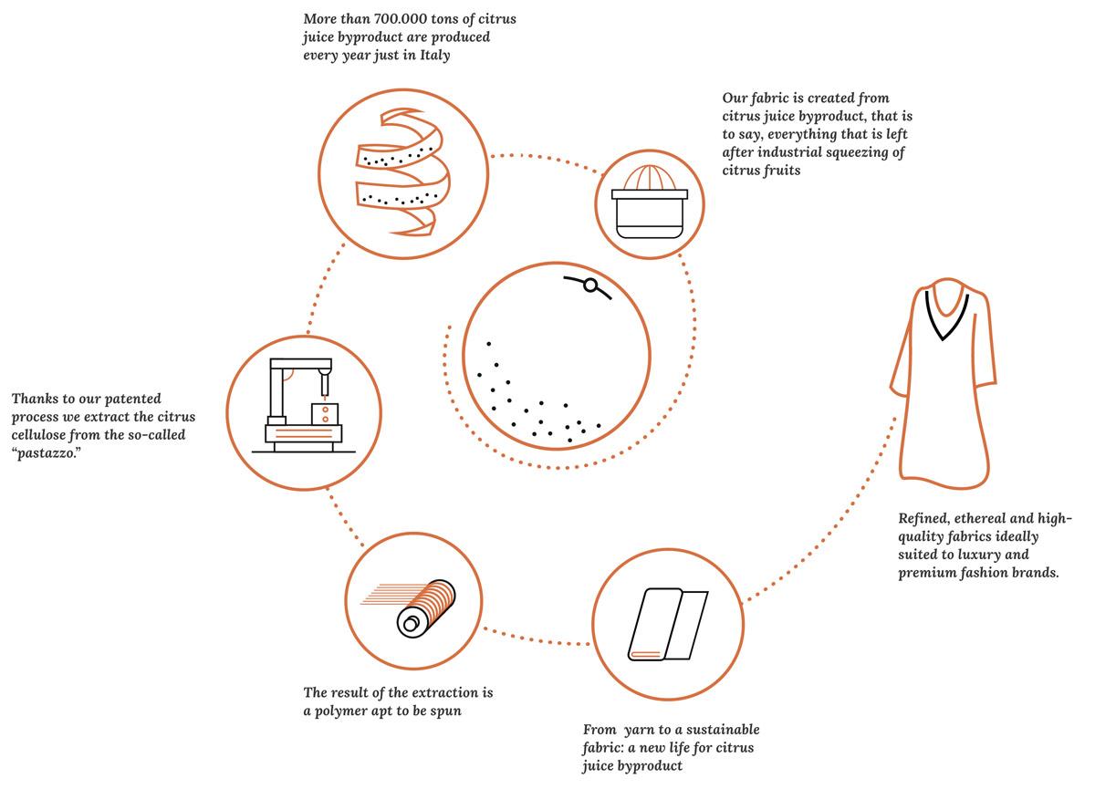 Infographie Orange Fiber