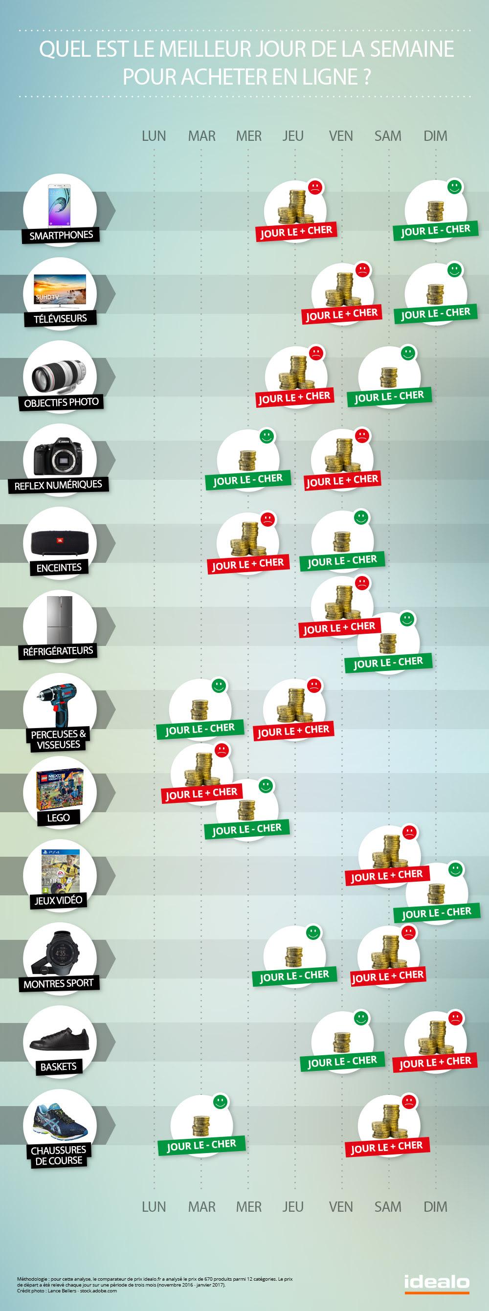 infographie-achats sur internet
