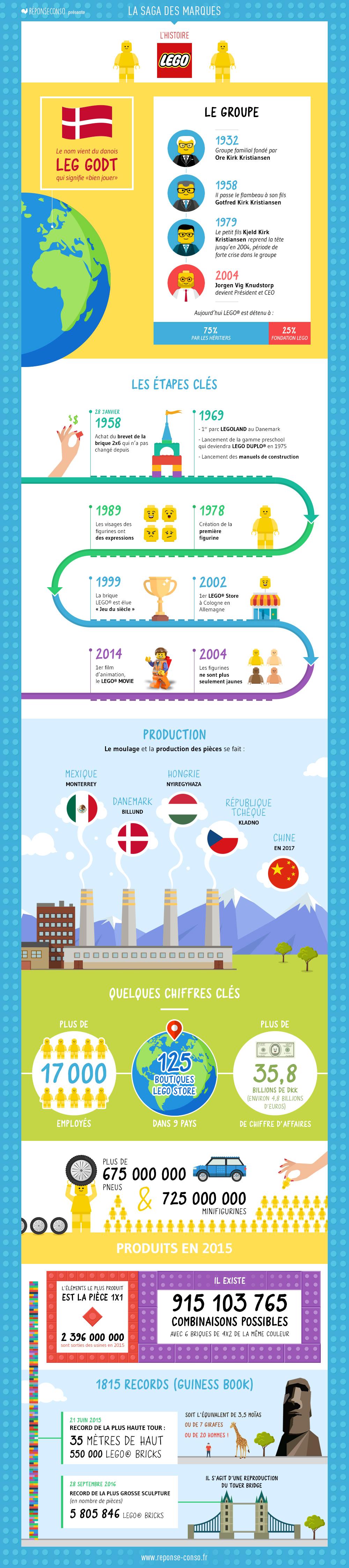 Infographie de l'histoire LEGO