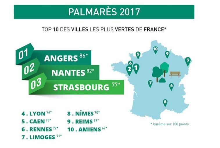 palmares-villes-verts