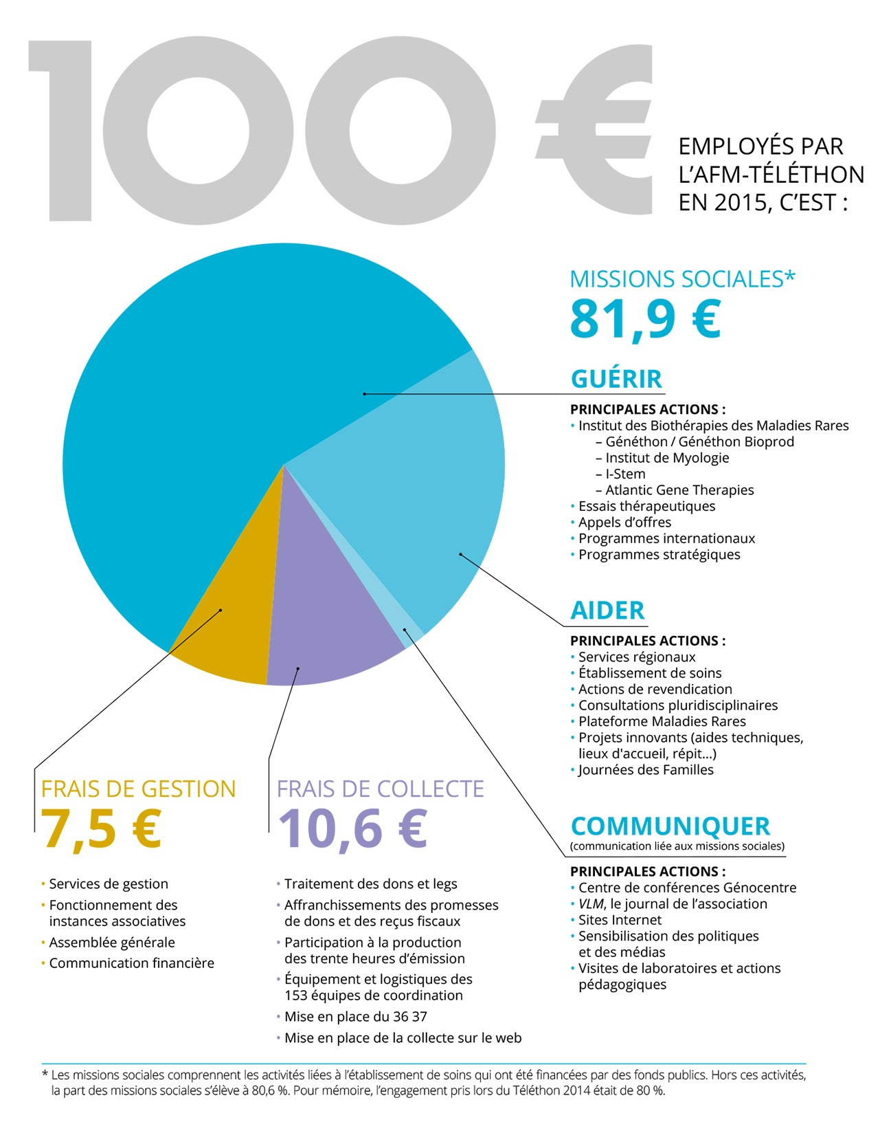 Infographie : AFM-Téléthon